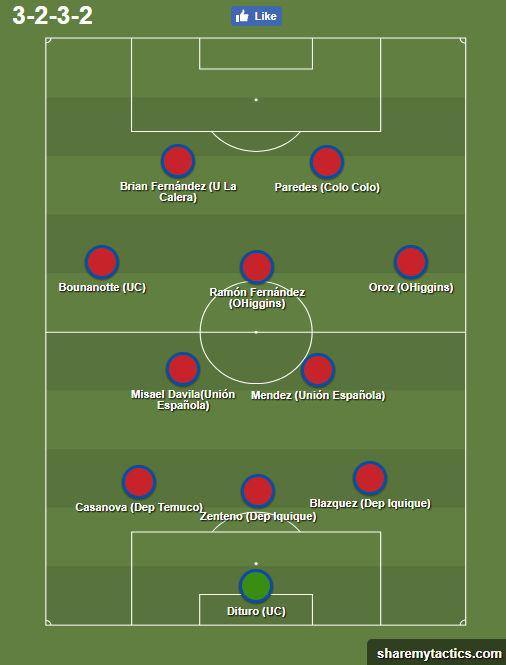 once ideal chile
